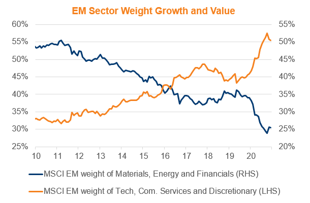 EM Valuations 2021 Chart 1.png
